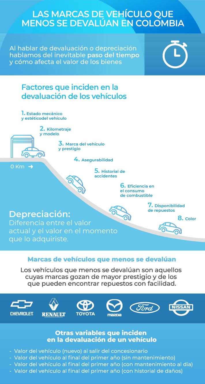 Las marcas de vehículo que menos se devalúan en Colombia