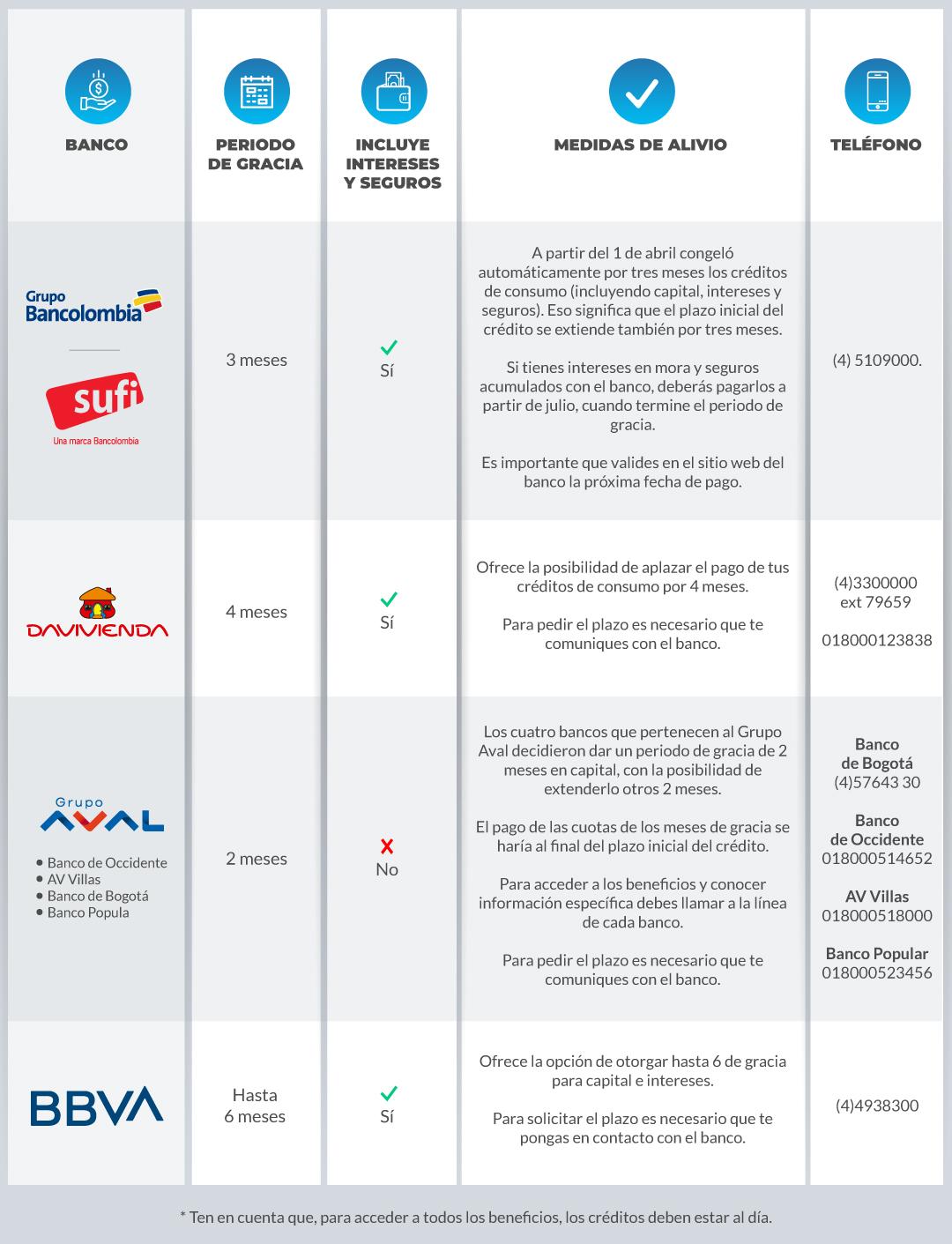 tabla-Refinanciamiento-de-créditos-de-carros
